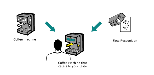 Process of image recognition