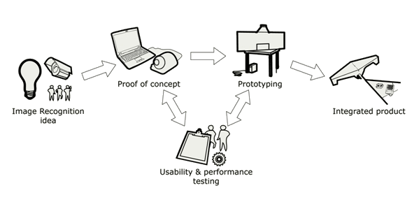 Process of services